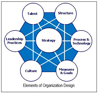 Elements of Organizational Design