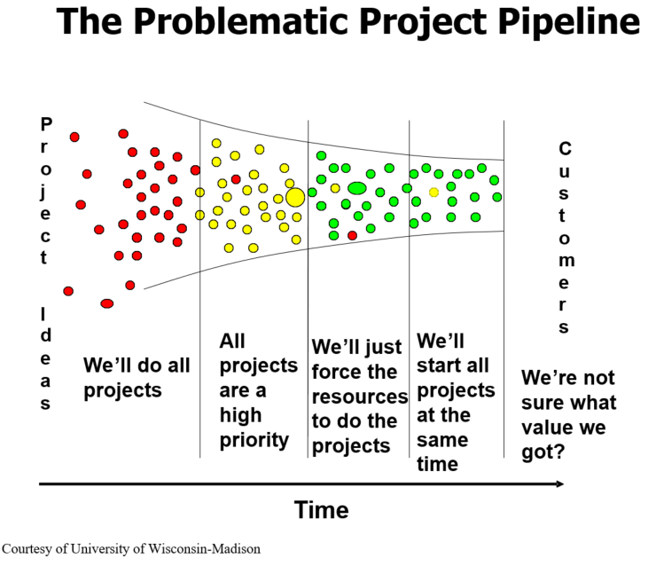 The Problematic Project Pipeline