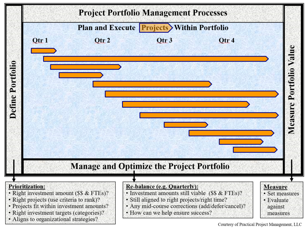Project Portfolio Management Process