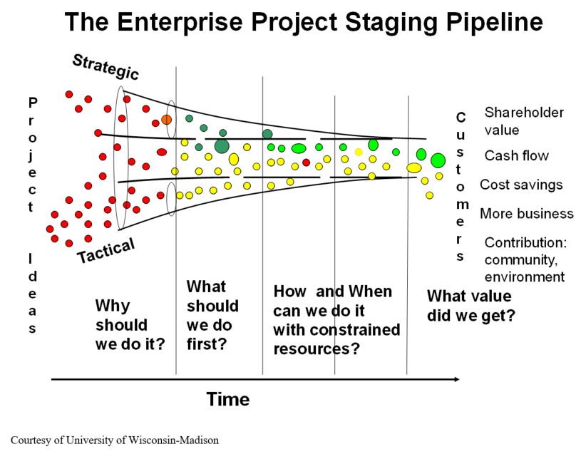 The Enterprise Project Staging Pipeline