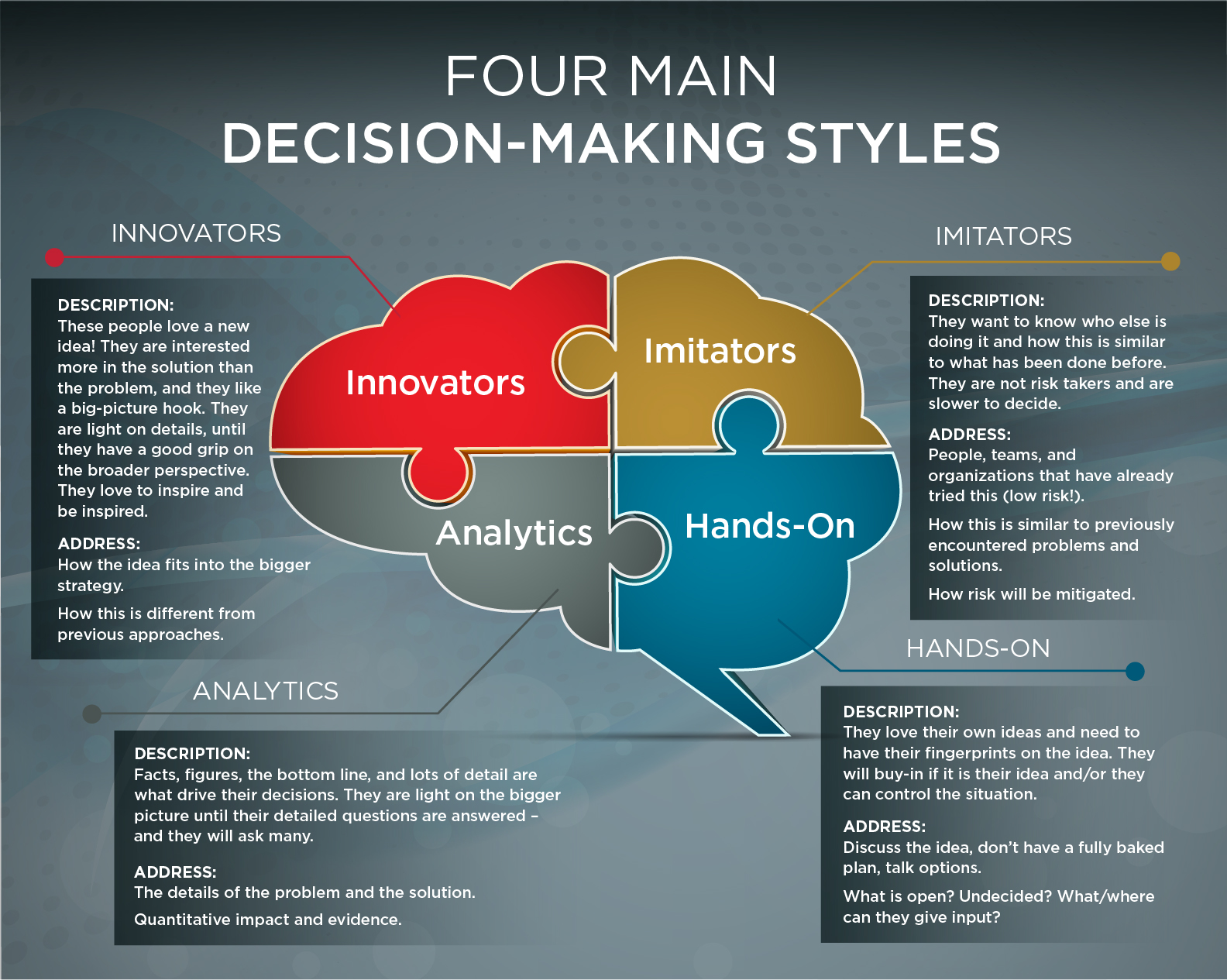 Four Main Decision-Making Styles: Innovators, Imitators, Analytics, and Hands On